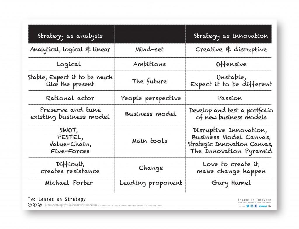 Quels outils pour une démarche stratégique en T/PME?
