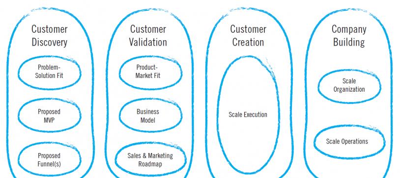 Que peuvent apprendre les PME du monde des Startups